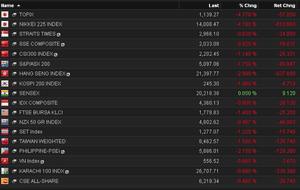 Asian stock markets, February 4 2014