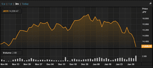 Japan's Nikkei, last three months to February 4 2014