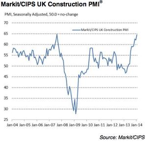 UK construction PMI to January 2014