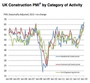 UK construction PMI to January 2014, by sector