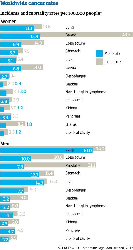 World cancer rates