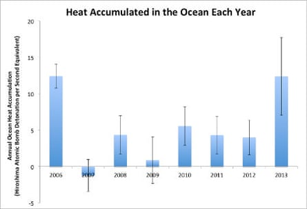Annual ocean heat content accumulation to 2,000 meters in units of atomic bomb detonations per second.  Data from NODC.