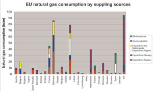 Graph of origins of European gas supply