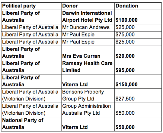 political donations table