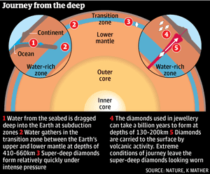 Diamond Earth