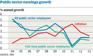 Public-sector-pay_chart1_WEB