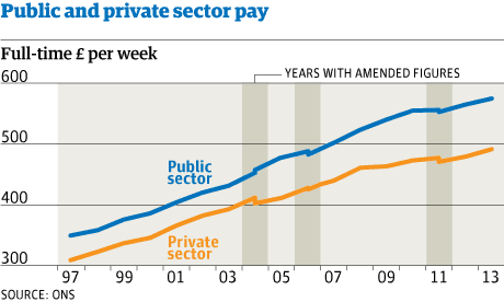 Public-sector-pay_chart2_WEB