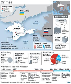 Crimea info-graphic