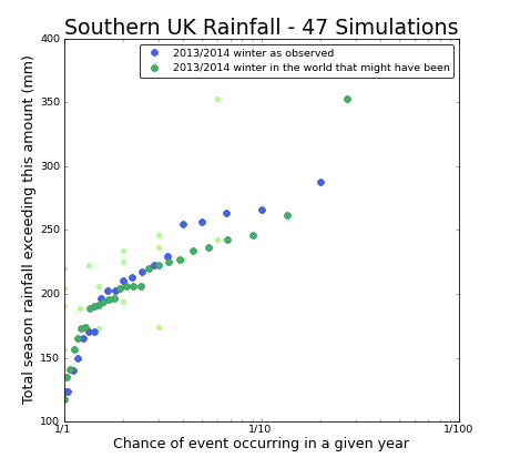 weather@home UK rainfall first results