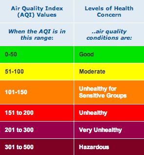 AQI levels and their health effects in brief.