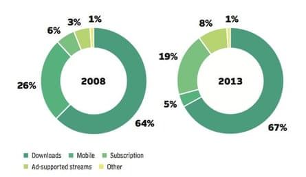 Digital revenue breakdown by format, 2008–2013.