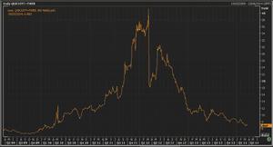 Greek 10-year bond yields, since 2009