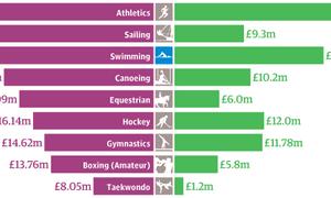 Sport funding thumbnail