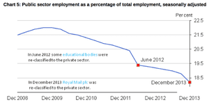 Public sector employment as percentage of the working population