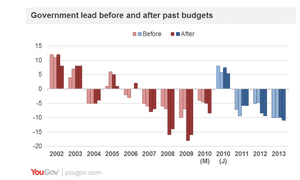Impact of budgets on government poll ratings