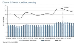 Trends in welfare spending
