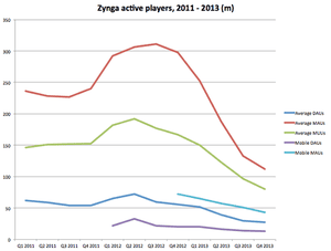 Zynga's active users. Note, the company started reporting mobile DAUs in Q1 2012 and mobile MAUs in Q4 2012.