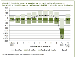 Distributional impact on households in cash terms