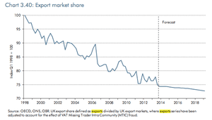 UK exports as a share of target markets