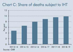 Percentage of deaths that will incur inheritance tax
