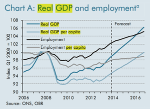 UK real GDP and employment