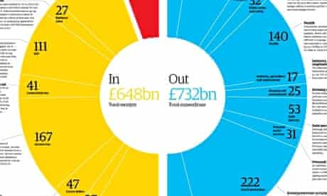 Budget 2013: the government's spending and income visualised
