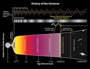Cosmic 'Holy Grail' unearthed