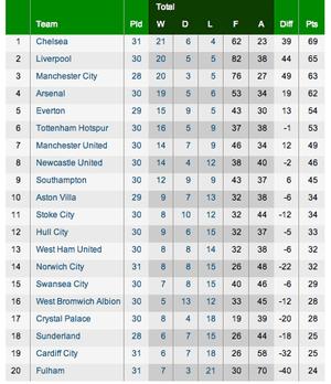 Premier league football clockwatch as it happened for Premier league table 99