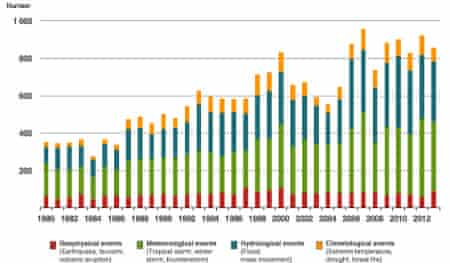 Disaster frequency data from Munich Re