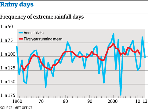 Met Office frequency of extreme rainfall
