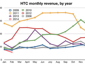 HTC monthly revenue by year