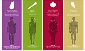 men vegetable body type