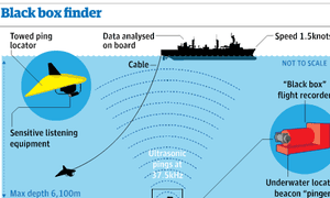 The technology deployed to find the missing Malaysia airlines black box