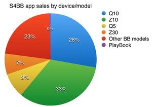 S4BB app sales by BlackBerry device