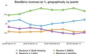 BlackBerry revenues by geographical area as %