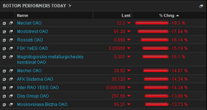 Biggest fallers on the MICEX. March 3rd 2013
