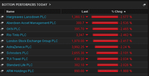 Biggest fallers on the FTSE 100 this morning