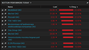 Biggest fallers on the Moscow stock market, noon GMT, March 3 2014