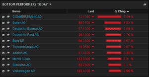 Biggest fallers on the DAX, late trading, March 3 2014