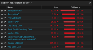 Biggest fallers on the MICEX, March 3 2014