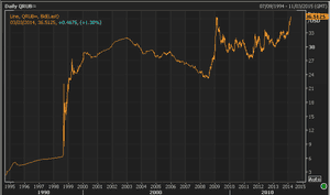 Ruble over last 20 years
