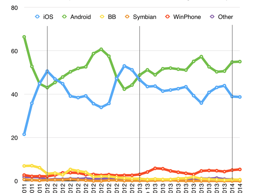 US smartphone sales share to Feb 2014 by Kantar