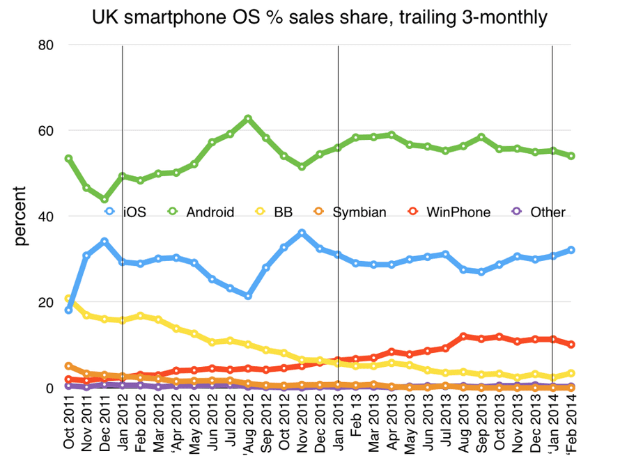 UK smartphone sales share to Feb 2014 by Kantar