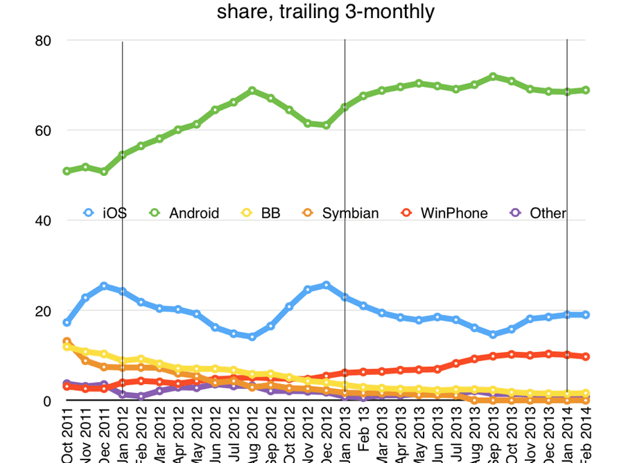 EU5 smartphone sales share to Feb 2014 from Kantar