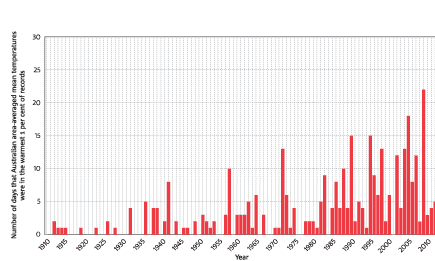 Number of days each year where the Australian area-averaged daily mean temperature is above the 99th percentile for the period 1910–2013