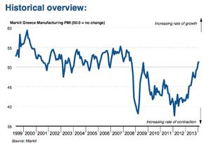Greek manufacturing PMI, February 2014