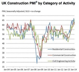 UK construction PMI, to February 2014