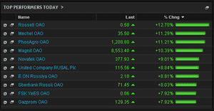 BIggest risers on the MICEX, close, March 4 2014