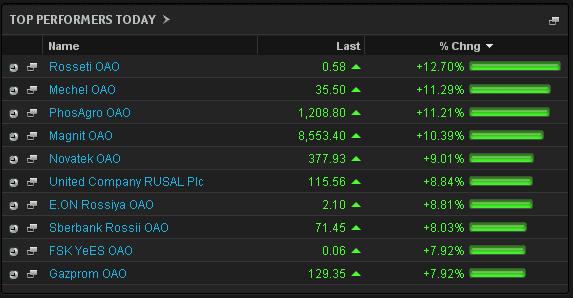 European stock markets bounce back
