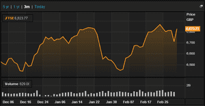 FTSE 100, 3 months to March 04 2014
